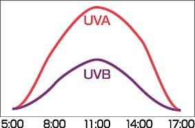 1日の紫外線の量の変化UVAとUVB時間帯ごと